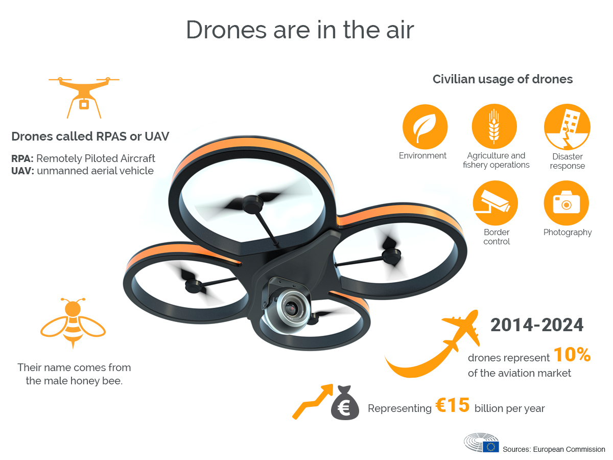 Drones Are in the Air Industry