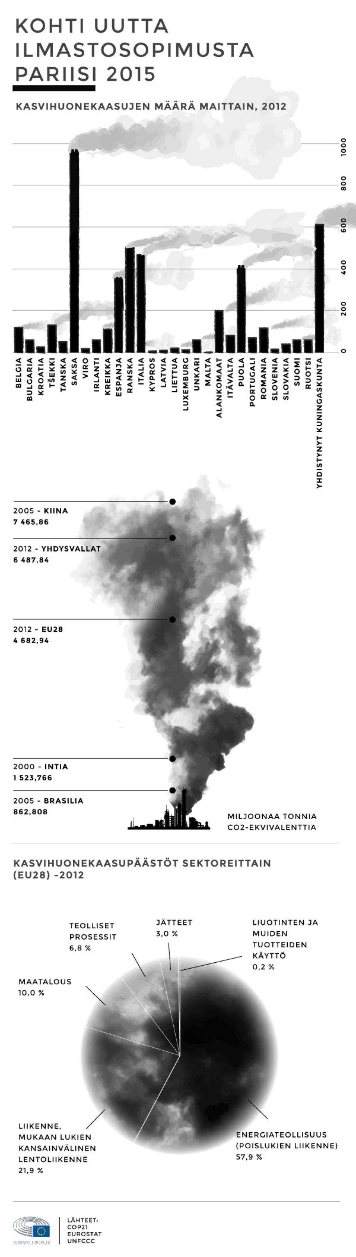 Päästöjen määrä maittain ja muita tärkeitä faktoja liittyen Pariisin ilmastokokoukseen valmistautumiseen.