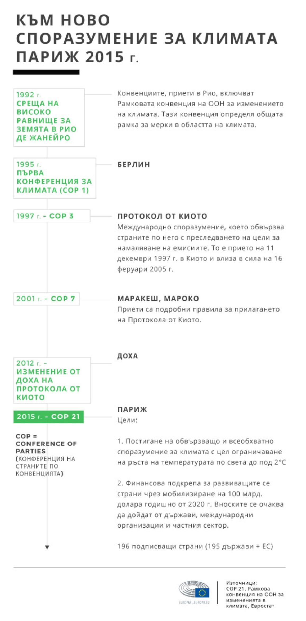 Инфографика: История на конференциите за климата
