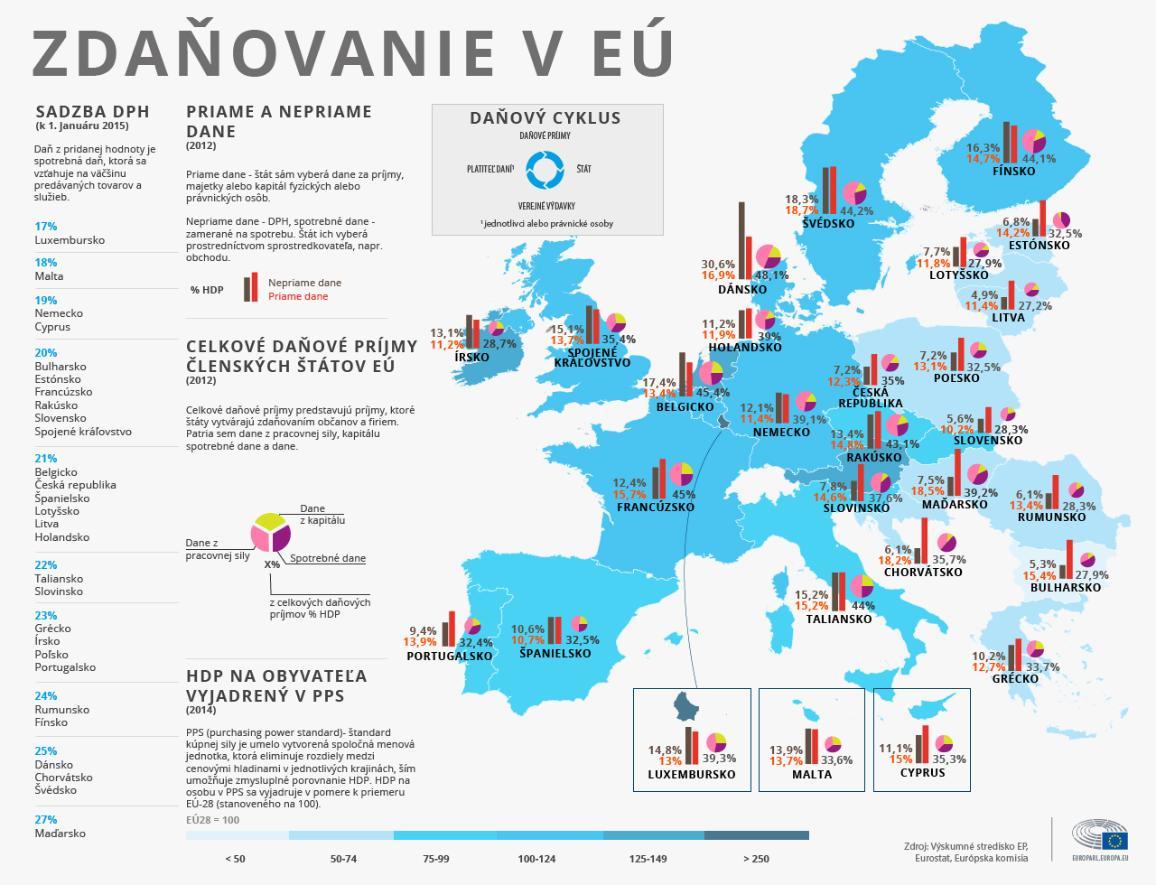 infografika o daniach v EÚ - slovensky