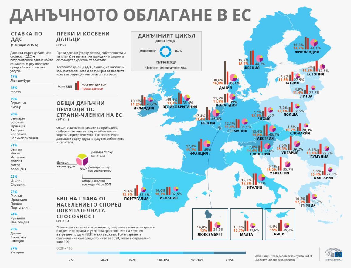 Инфографика: Нивата на данъчно облагане в различните страни от ЕС