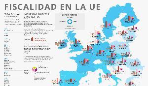 Nuestra infografía detalla las grandes cifras de la fiscalidad en Europa.