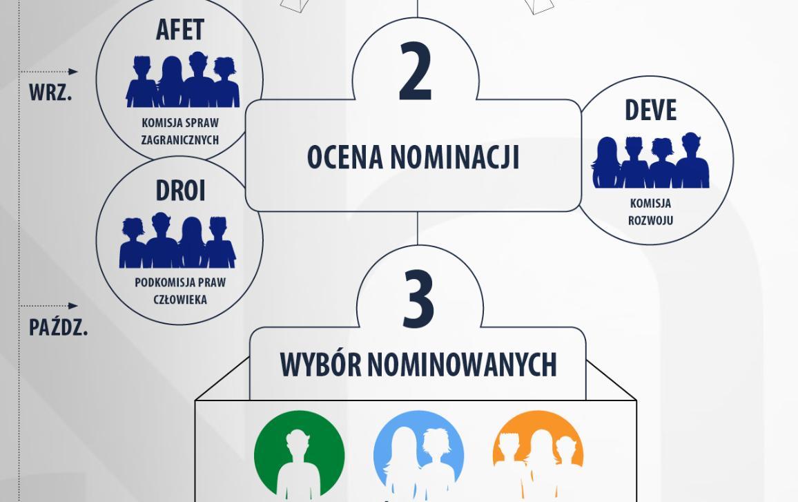Jak wybieramy laureatów? Sprawdź w naszej infografice!