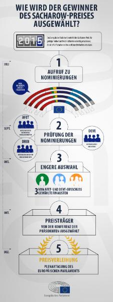 From Mandela to Mukwege, the European Parliament has been awarding the Sakharov Prize for the Freedom of Thought every year since 1988, but how does the winner get selected? Check out our infographic to find out how the process works and follow #SakharovPrize on Twitter to find out all the latest news on this year's laureate.