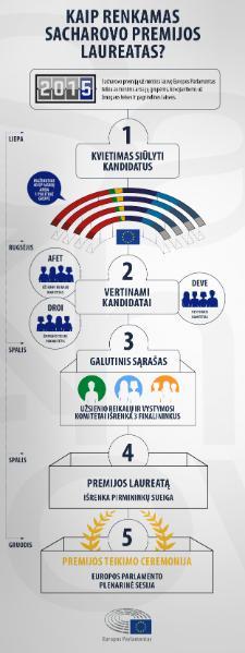 Kaip renkamas Sacharovo premijos laureatas?