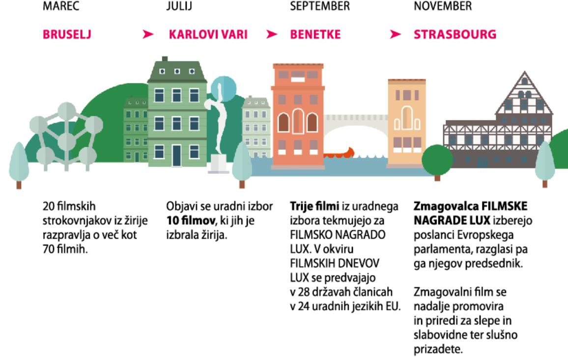 infographic illustration on Lux Prize