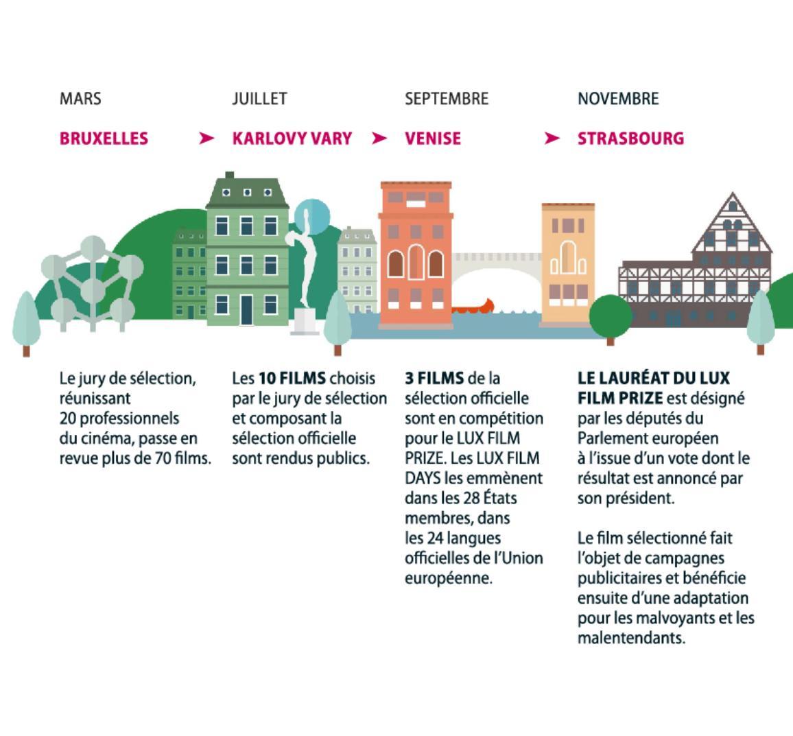 Détails des villes et des dates où sont sélectionnés les films pour le Prix LUX