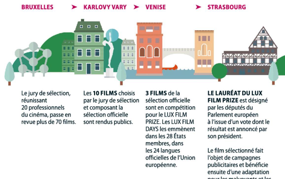 Infographie sur le Prix LUX et les étapes de la compétition