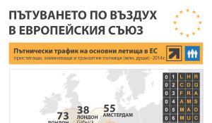 Карта на най-натоварените летища в Европа през 2014 г.