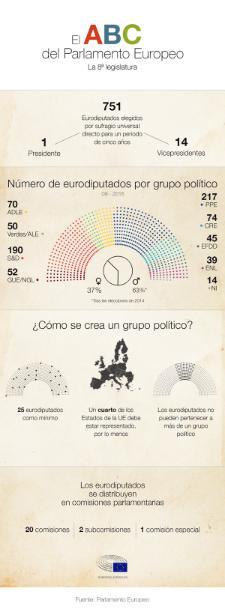 Nuestra infografía detalla los equilibrios de poder en la Eurocámara.