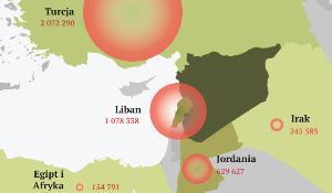 Kryzys w Syrii w liczbach
