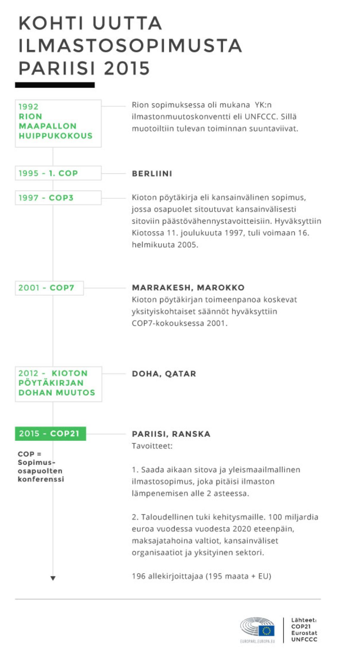 Kohti uutta ilmastosopimusta (infografiikka). Ilmastosopimuksen tärkeitä päivämääriä aikajanalla.