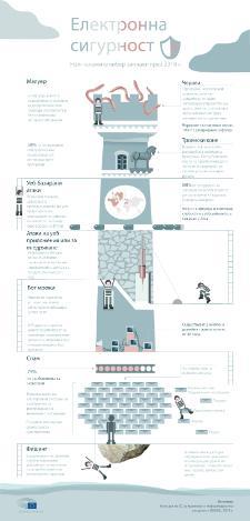 Инфографика: Заплахите онлайн