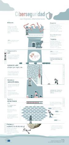 Nuestra infografía detalla las principales ciberamenazas.