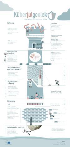 Infograafik: küberohud 2014