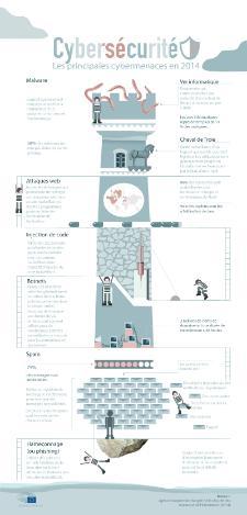 Infographie sur les principales cybermenaces en 2014