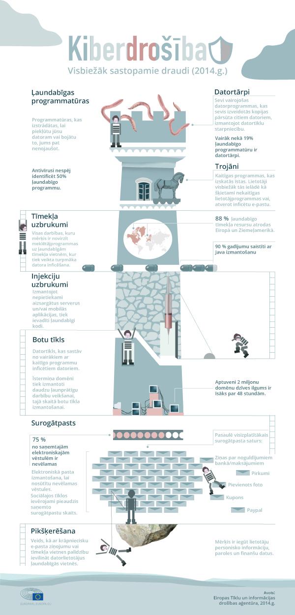 Infografika par kiberdrošību
