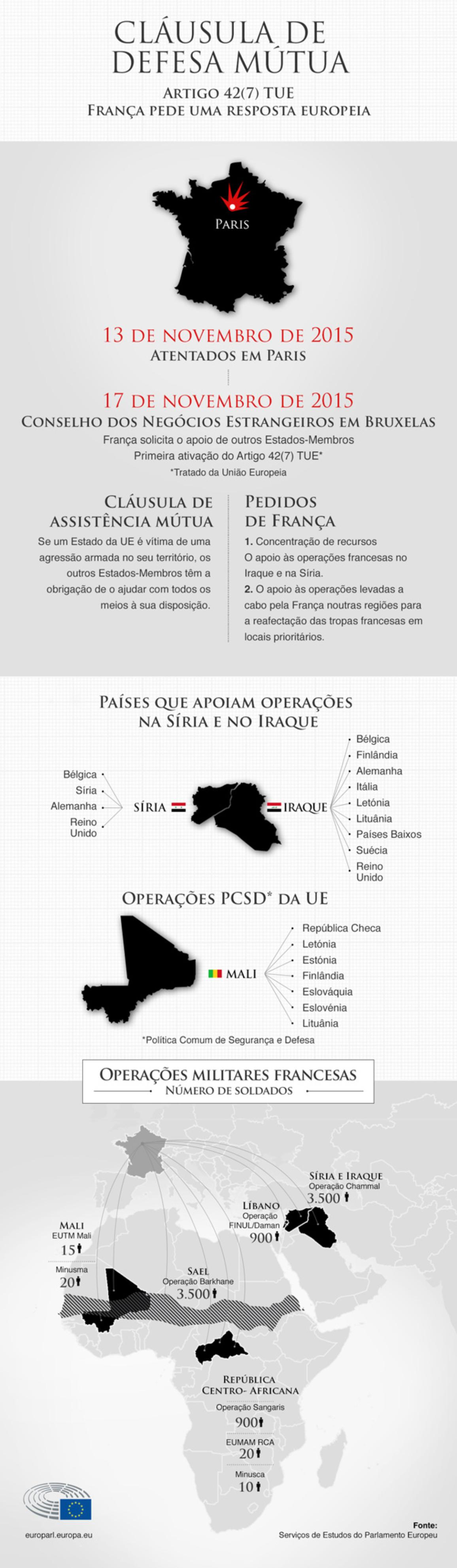 Infografia: Cláusula de defesa mútua