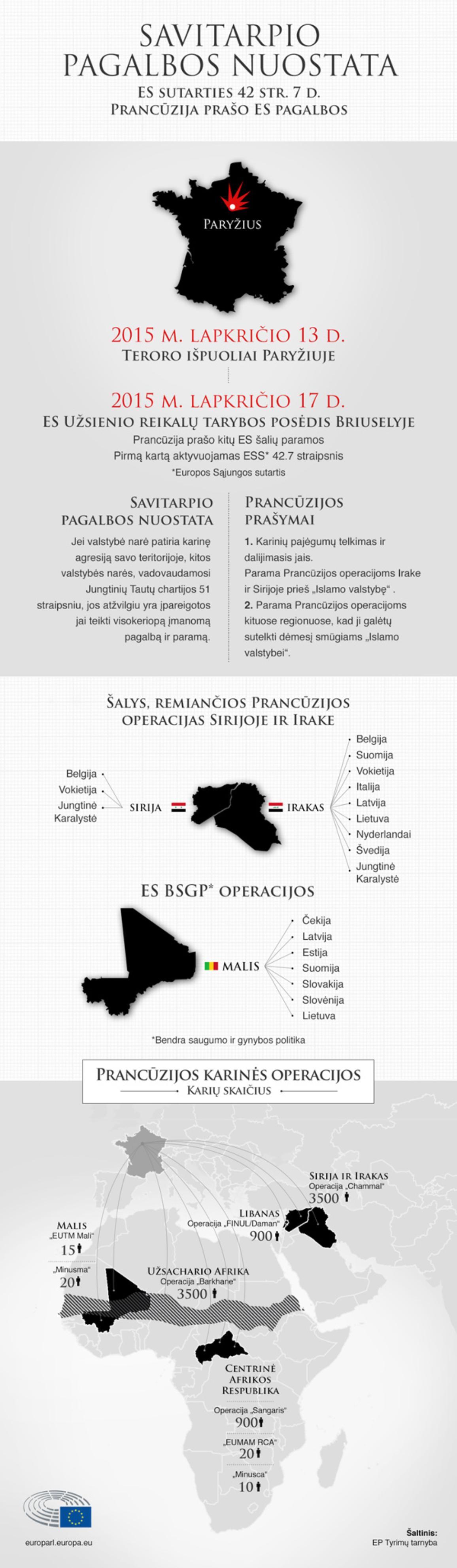 Prancūzija aktyvavo ES sutarties 42.7 str. dėl savitarpio pagalbos