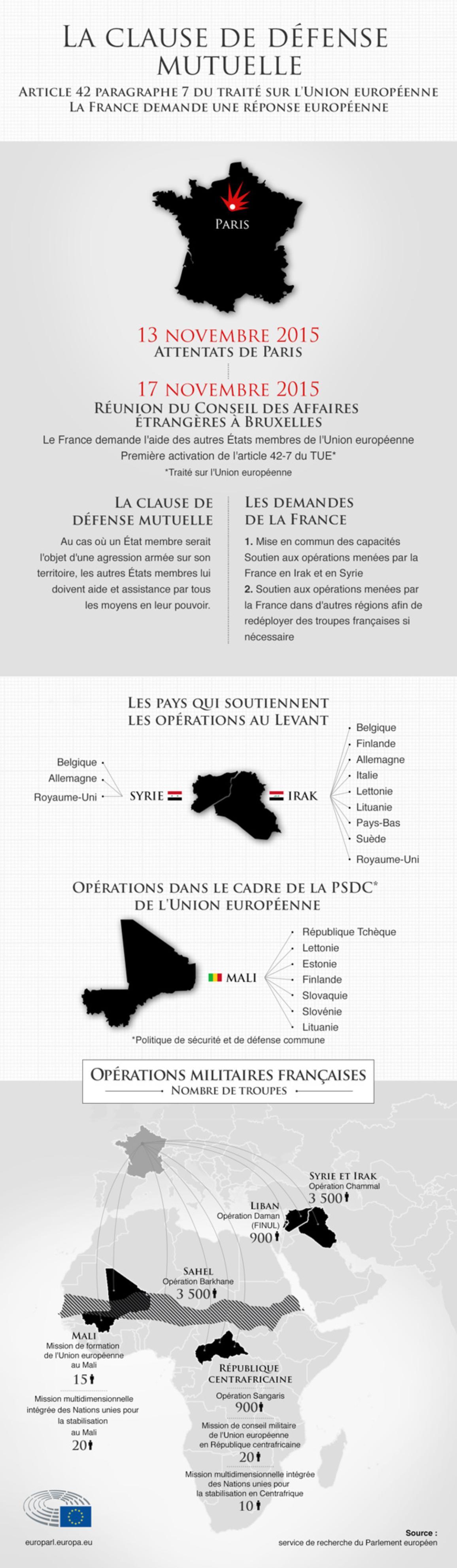 Infographie : la clause de défense mutuelle