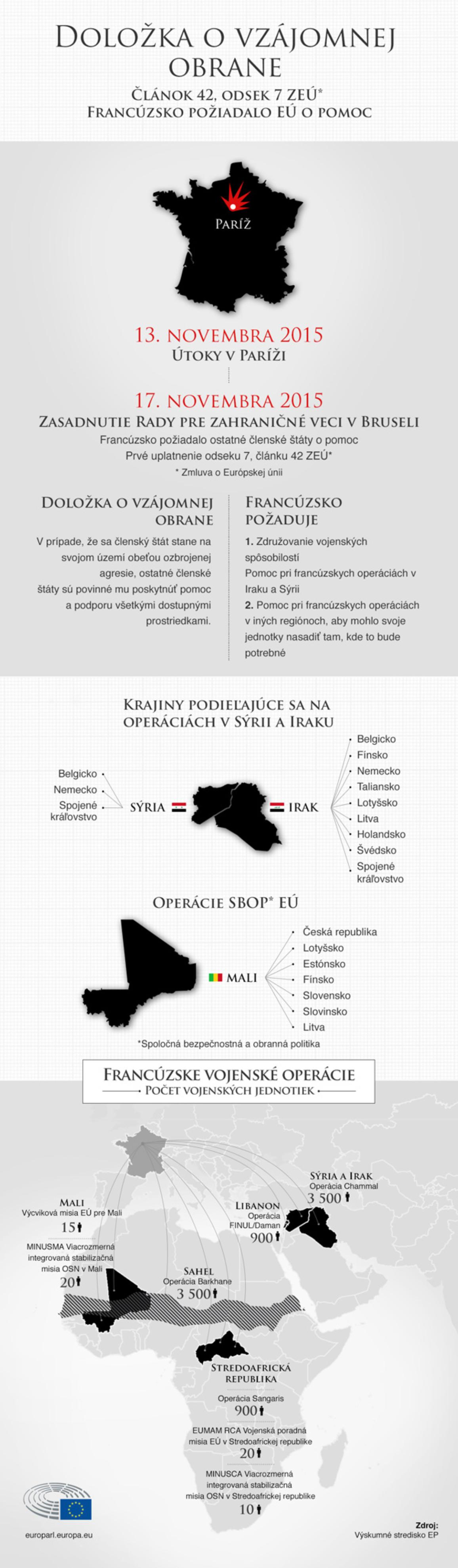 infografika o doložke o vzájomnej obrane