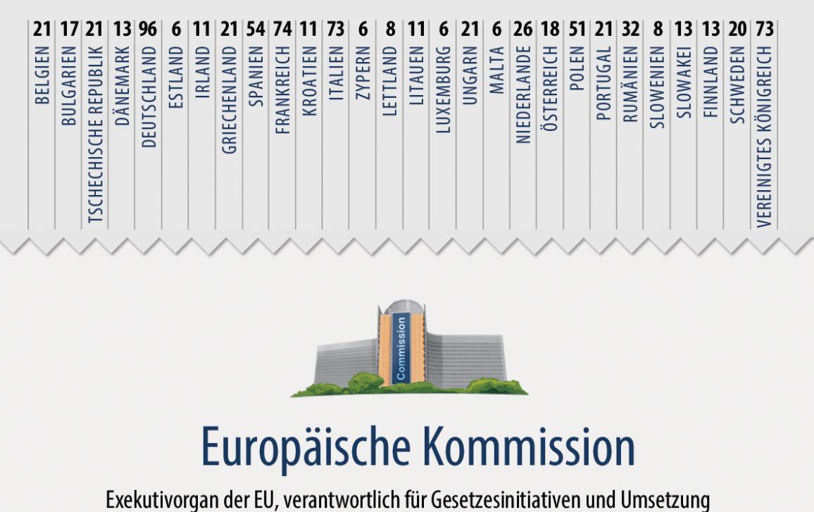 Die EU-Institutionen auf einen Blick_
