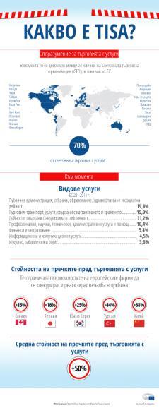 Инфографика: Споразумение за търговията с услуги