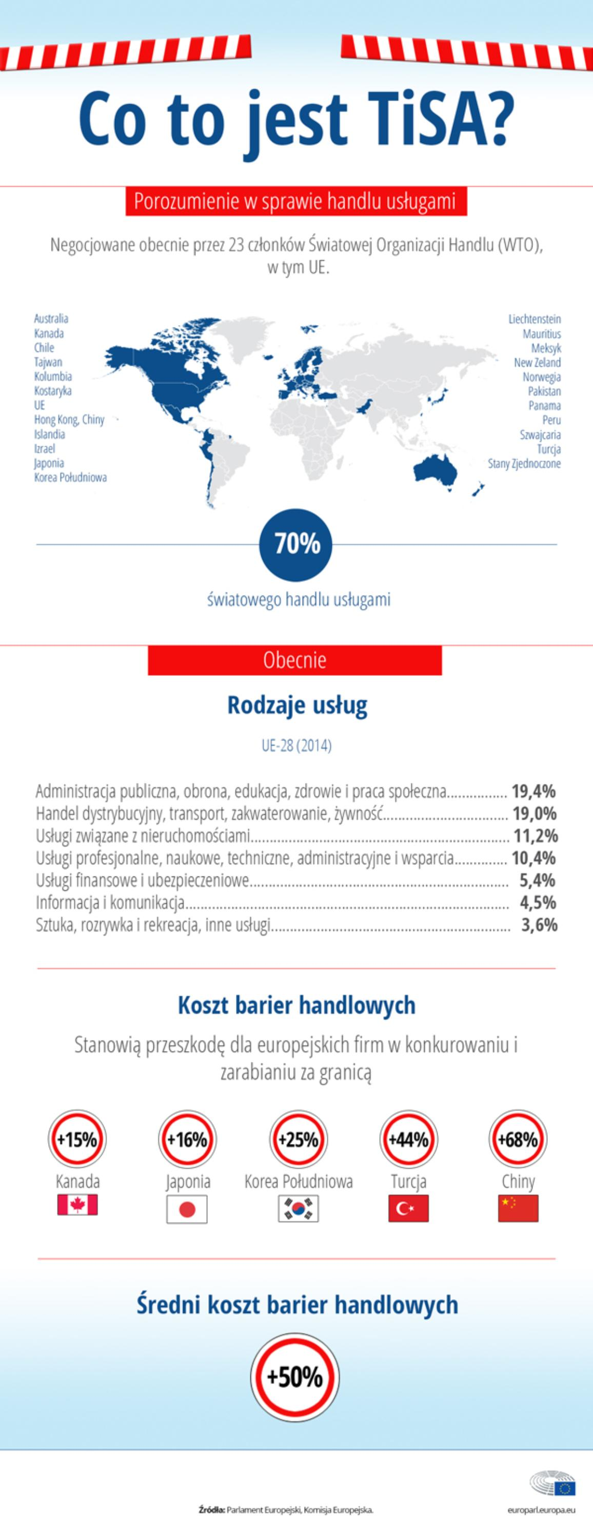 TiSA, czyli porozumienie ws. handlu usługami