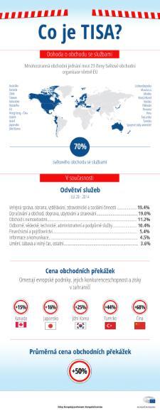 TiSA v infografice