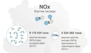 Инфографика: Вредните емисии от колите и анкетната комисия на ЕП