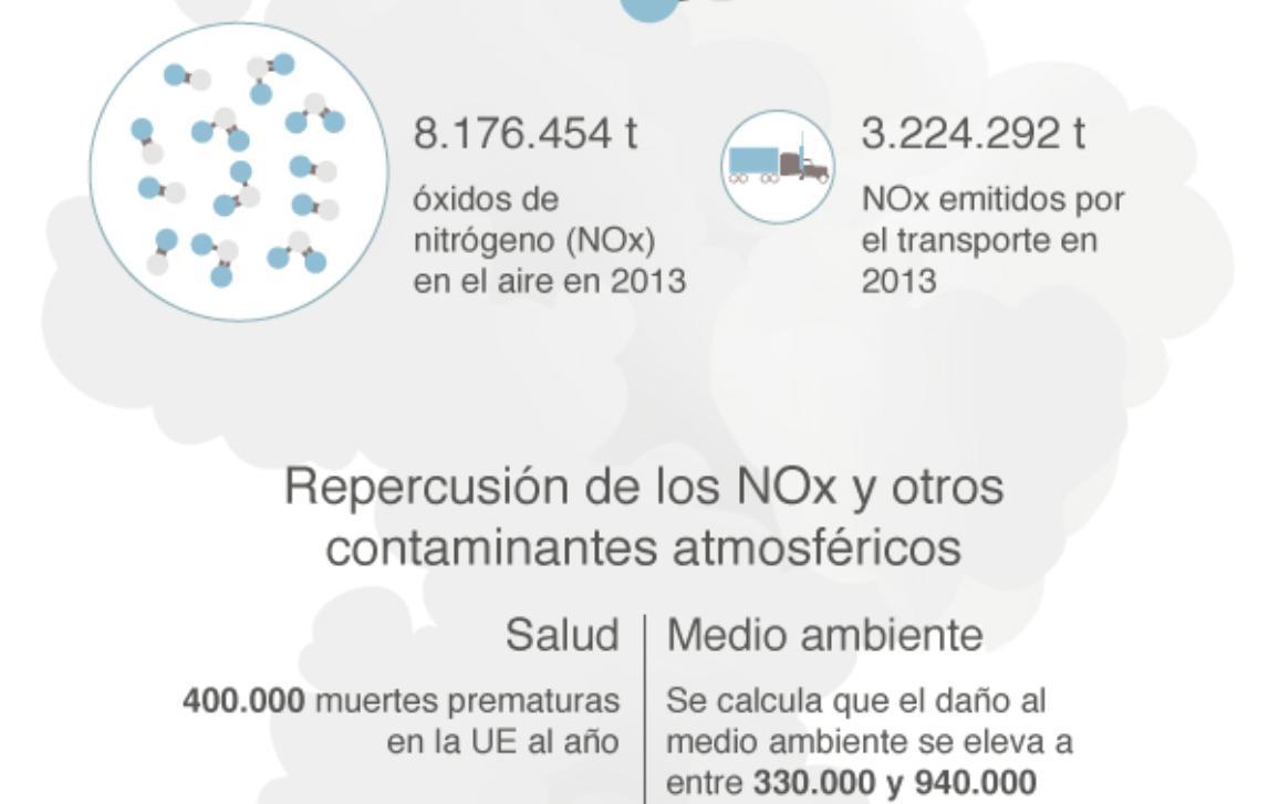Consulte nuestra infografía sobre la medición de las emisiones de los vehículos.