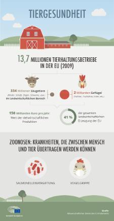 Tierkrankheiten wie die Vogelgrippe sind nicht nur eine Gefahr für Tiere, sondern auch ein potenzielles Risiko für den Menschen. Im Jahr 2009 betrug die viehwirtschaftliche Produktion 41 Prozent der gesamten landwirtschaftlichen Erzeugung der EU. Sehen Sie unsere Infografik für weitere Informationen.