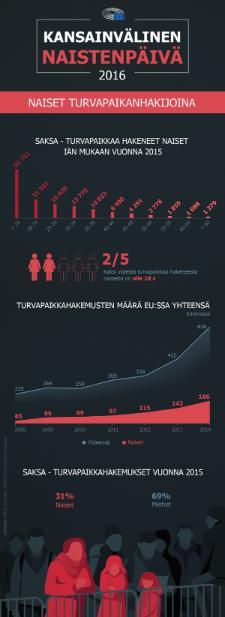 Naiset pakolaisina ja turvapaikanhakijoina EU:ssa.