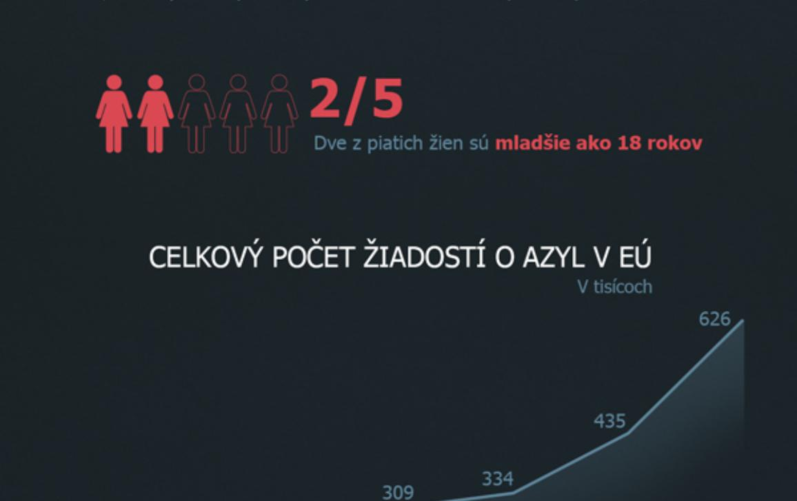 infografika o počtoch utečeniek