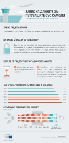 Инфографика: Законодателството за събиране на данни за пътуващите със самолет