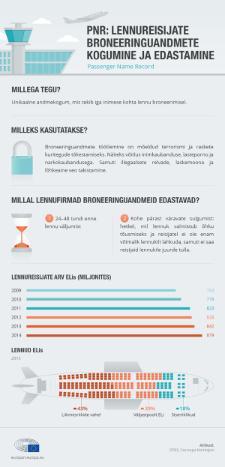 Infograafik: broneeringuandmete edastamine, lennud ELis