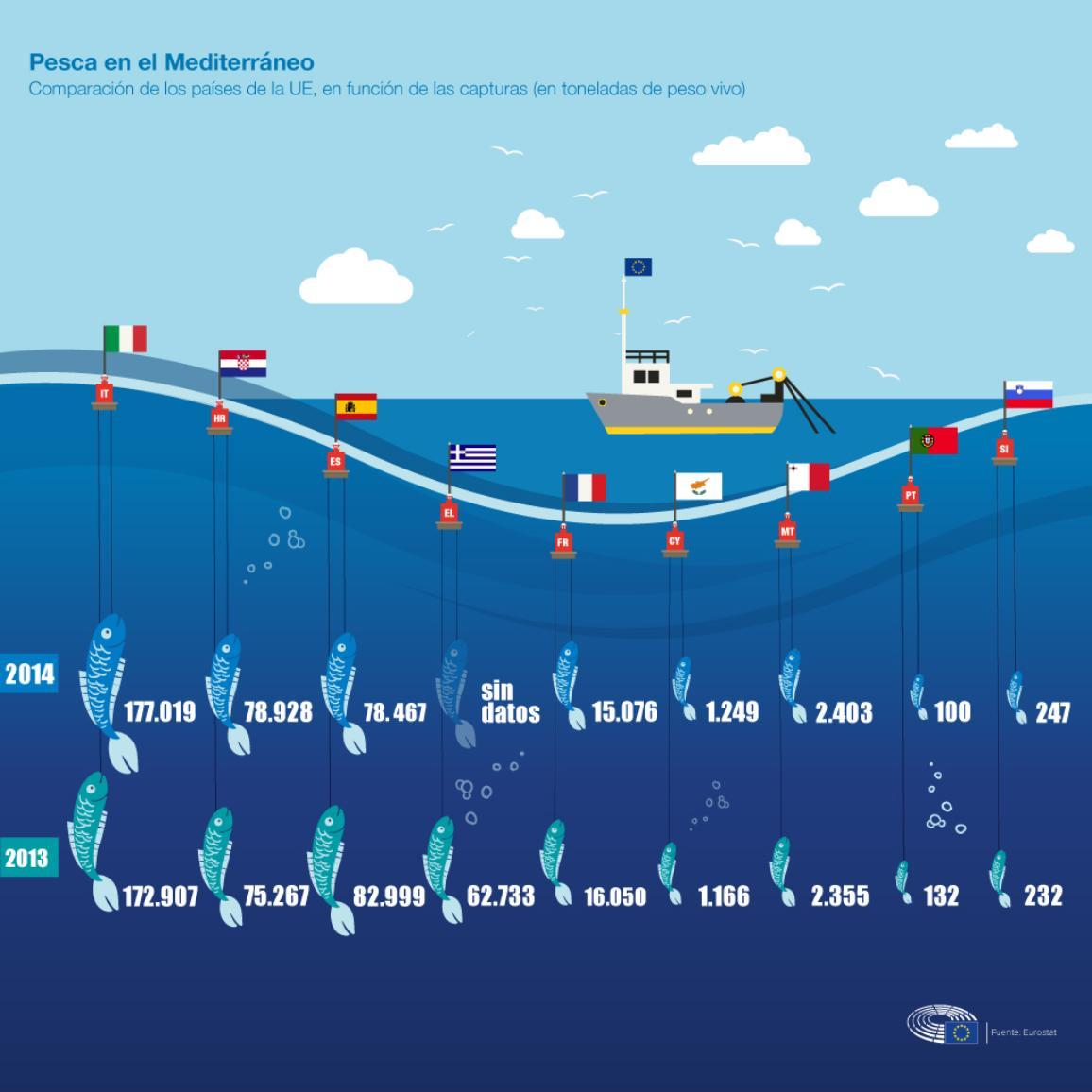 Consulte nuestra infografía sobre las capturas europeas en aguas del Mediterráneo.