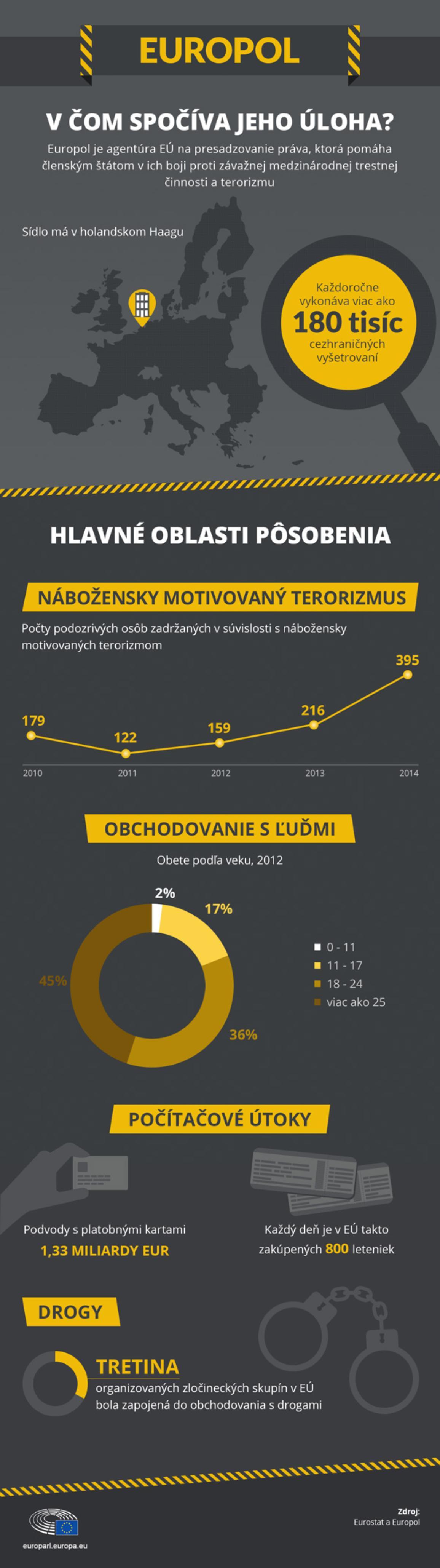 Infografika o Europolu