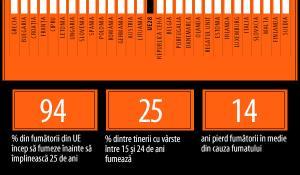 Infografic privind fumatul.