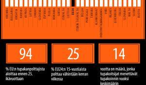 Infografiikkamme tupakoinnista EU:ssa