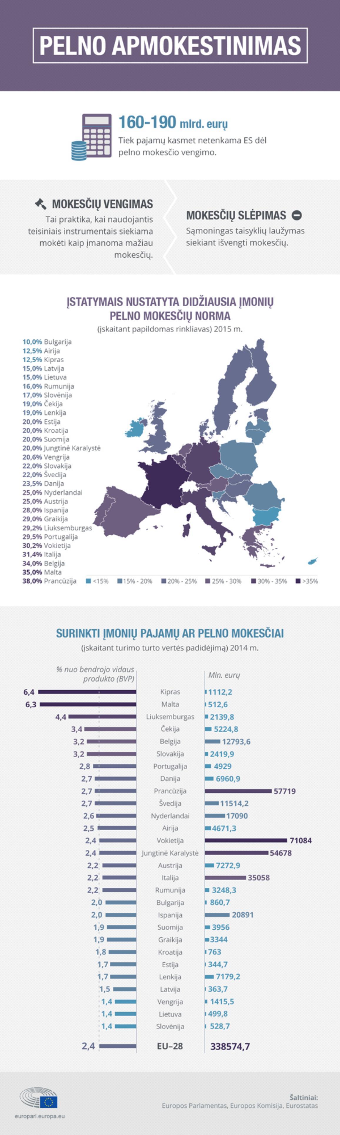 Pelno apmokestinimas ES šalyse: skaičiai ir faktai