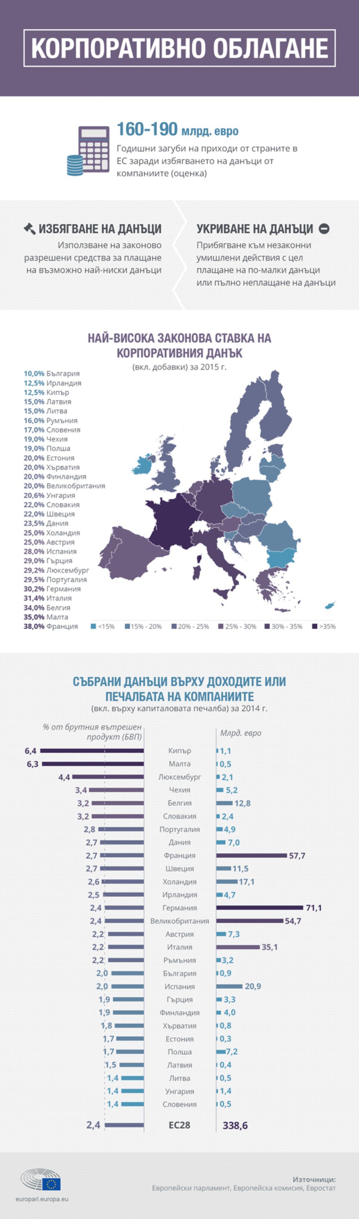 Инфографика: Корпоративно облагане