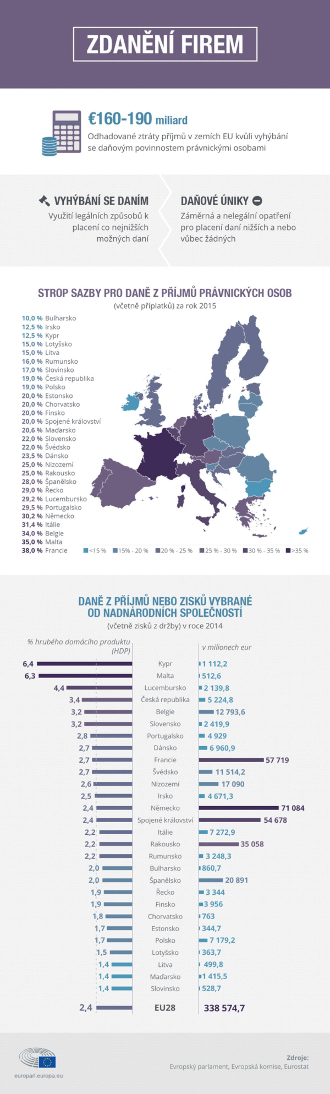 infografiku zobrazující daňové příjmy podle členských států a příslušné daňové sazby.