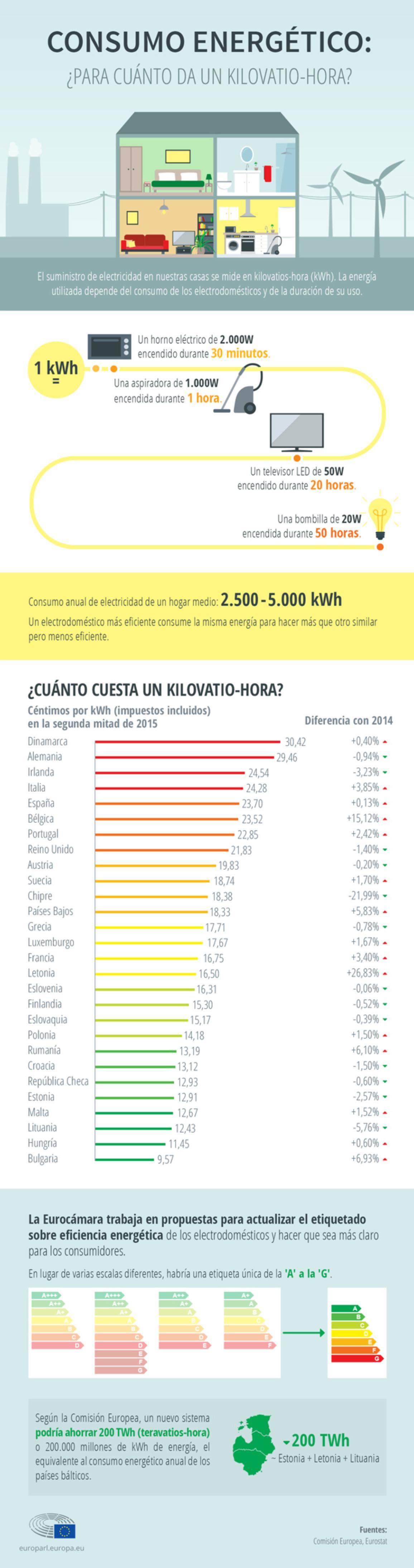 Infografía sobre consumo energético