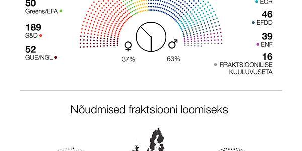 Infograafik: ülevaade Euroopa Parlamendist