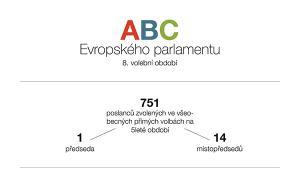 ilustrační zobrazení základních faktů o složení Evropského parlamentu