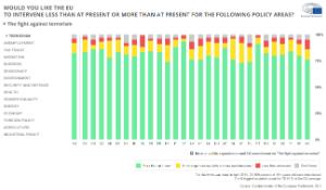 Eurobarometer infographic