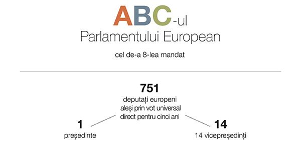 Infografic: ABC-ul Parlamentului European.