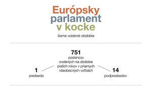 infografika o Európskom parlamente