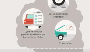 IInfographie sur le contrôle des émissions des véhicules dans l'EU. tests actuels versus tests en conditions réelles.